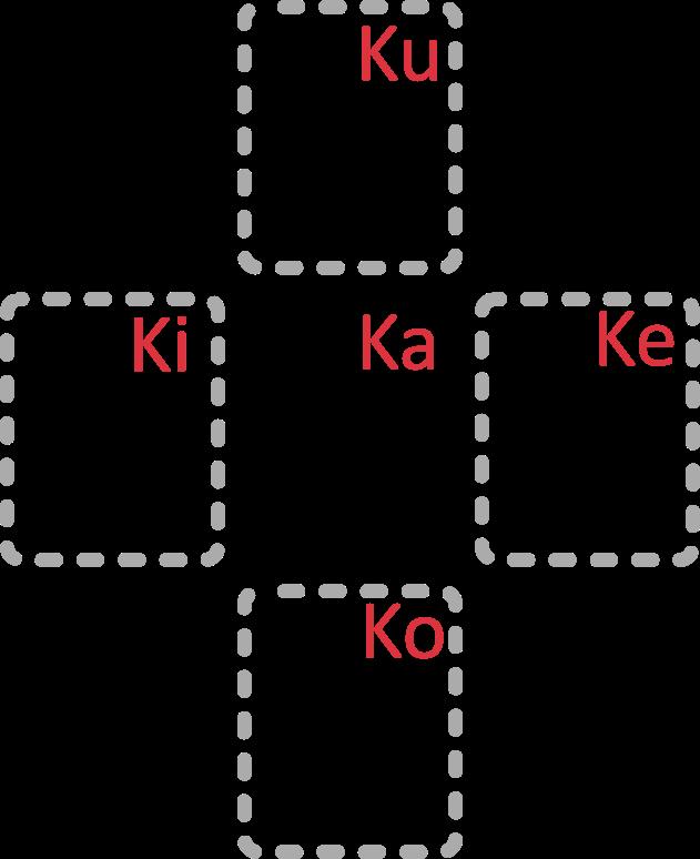 Japanische Katakana Zeichengruppe K Mitte: カ (Ka), Rechts: ケ (Ke), Links: キ (Ki), Unten: コ (Ko), Oben ク (Ku)