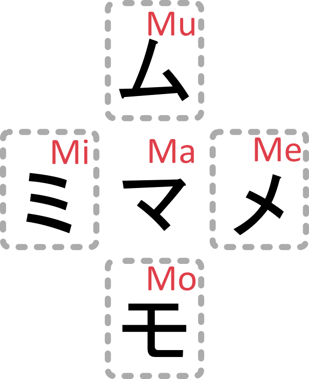 Japanische Katakana Zeichengruppe M Mitte: マ (Ma), Rechts: メ (Me), Links: ミ (Mi), Unten: モ (Mo), Oben ム (Mu)