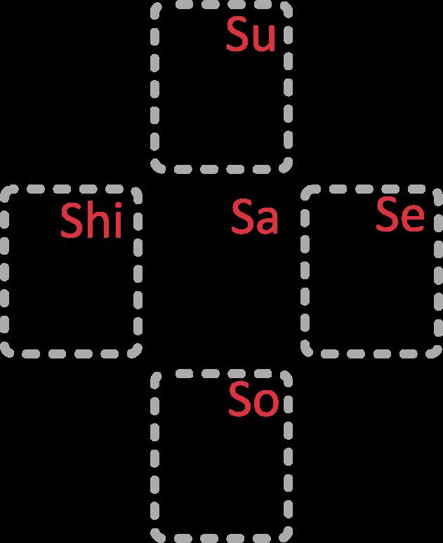 Japanische Katakana Zeichengruppe S Mitte: サ (Sa), Rechts: セ (se), Links: シ (Shi), Unten: ソ (So), Oben ス (Su)