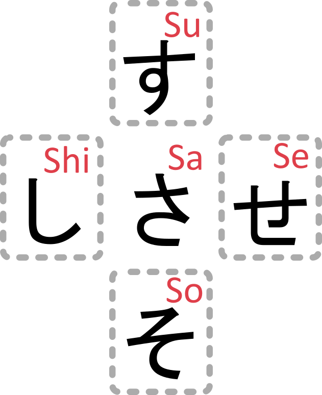 Japanische S-Silben; さ: Sa; せ: Se; し: Shi; そ: So; す: Su;