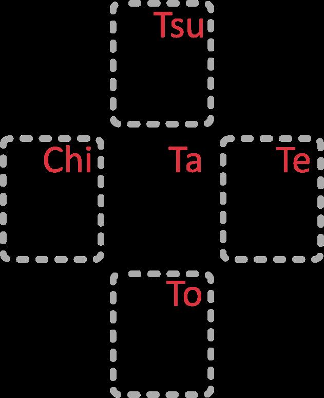 Japanische Katakana Zeichengruppe T Mitte: タ (Ta), Rechts: テ (Te), Links: チ (Chi), Unten: ト (To), Oben ツ (Tsu)