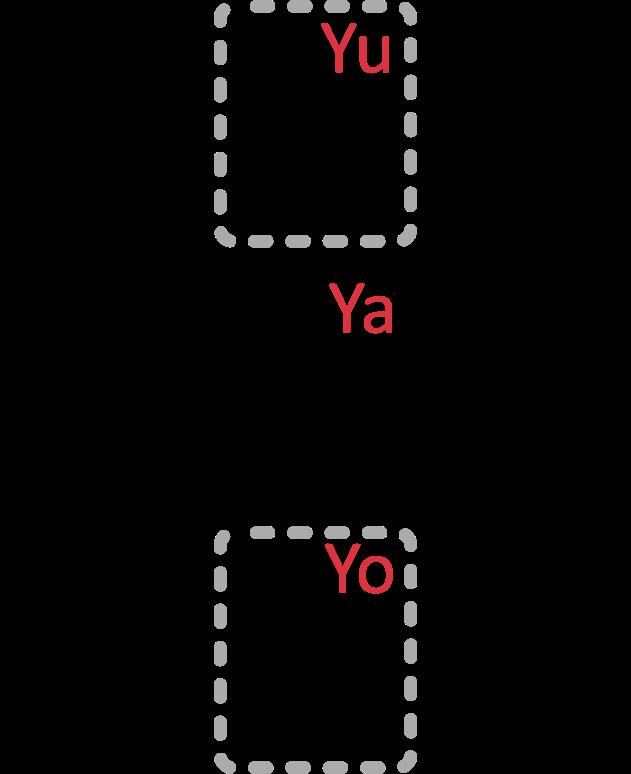 Japanische Katakana Zeichengruppe Y Mitte: ヤ (Ya), Unten: ヨ (Yo), Oben ユ (Yu)