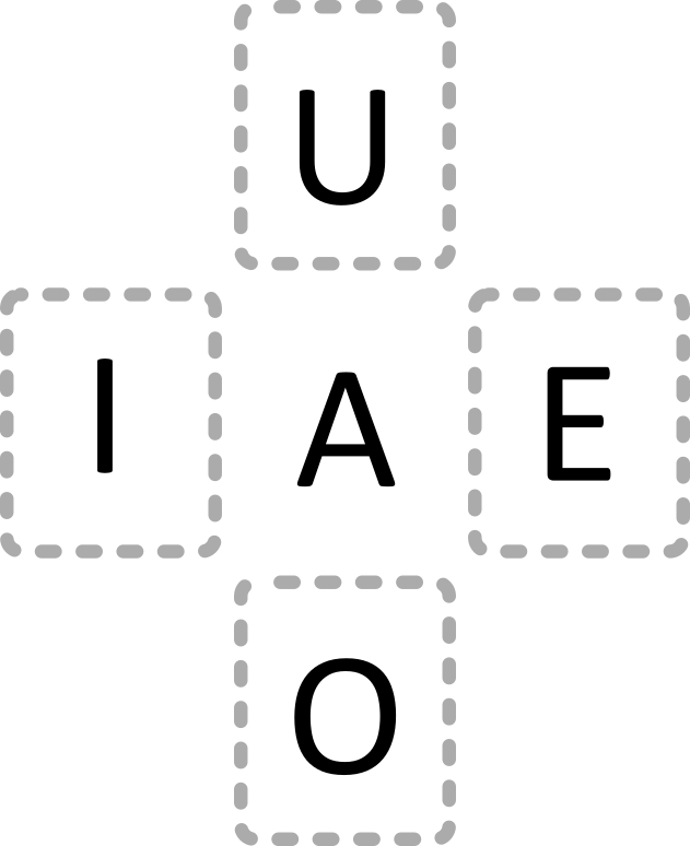 Deutsche Vokale, angeordnet in einer Zeichengruppe
