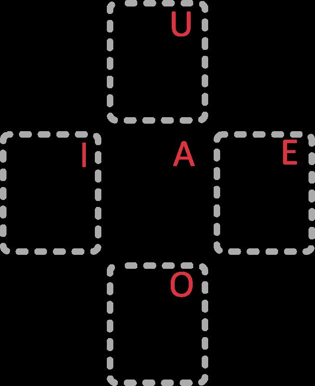 Japanische Katakana Zeichengruppe der Vokale. Analog zum der lateinischen Zeichengruppe: Mitte: ア (A), Rechts: エ (E), Links: イ (I), Unten: オ (O), Oben ウ (U)