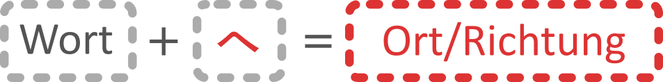 Japanischer Partikel he (e) へ; Zeigt eine Richtung an