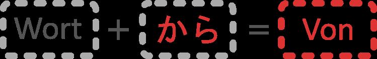 Japanischer Partikel kara から; Zeigt einen Startpunkt an